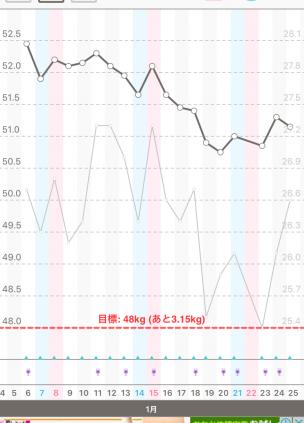体重と体脂肪のグラフ20160106~0125