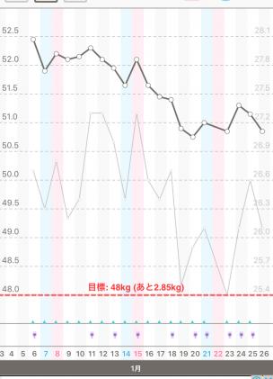 体重と体脂肪のグラフ20160106~0126