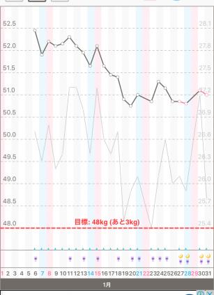 体重と体脂肪のグラフ2016年1月