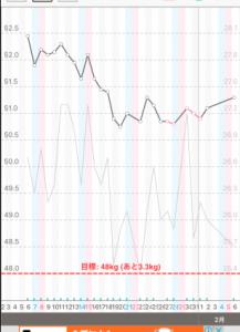 38歳子持ち主婦の体重と体脂肪のグラフ2016年1月~2月