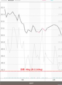 38歳子持ち主婦の体重と体脂肪のグラフ