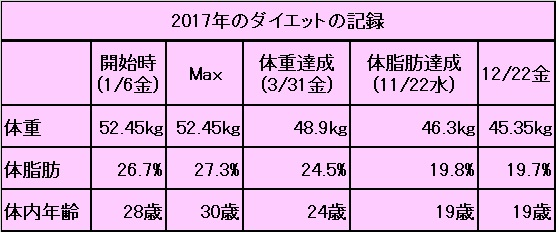 2017年ダイエットの記録