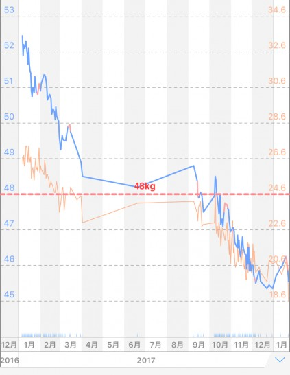 39歳主婦の体重と体脂肪のグラフ