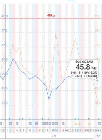 40歳主婦の体重と体脂肪のグラフ